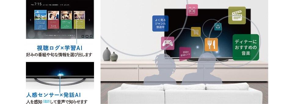視聴ログ×学習AI 好みの番組や旬な情報を選び出します 人感センサー×発話AI 人を感知(注2)して音声で知らせます