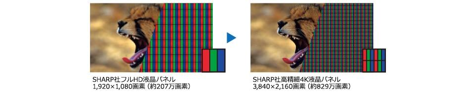SHARP社フルHD液晶パネル 1,920×1,080画素(約207万画素)SHARP社高精細4K液晶パネル 3,840×2,160画素(約829万画素)