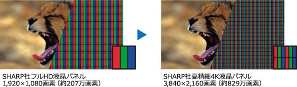 SHARP社フルHD液晶パネル 1,920×1,080画素(約270万画素) SHARP社高精細4K液晶パネル 3,840×2,160画素(約829万画素)