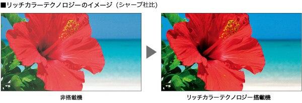 ■リッチカラーテクノロジーのイメージ(シャープ社比)