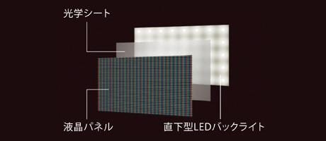 光学シート 液晶パネル 直下型LEDバックライト