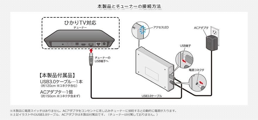 本製品とチューナーの接続方法