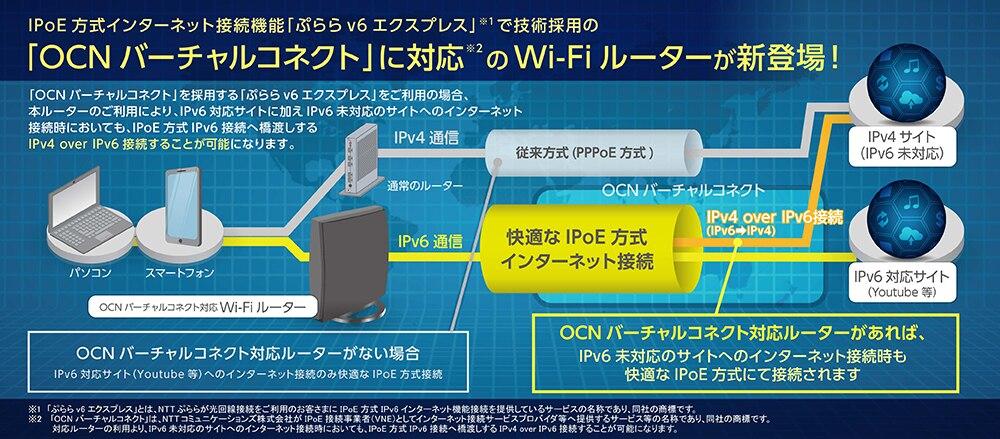 ぷららv6エクスプレス(OCNバーチャルコネクト)対応Wi-Fiルーター